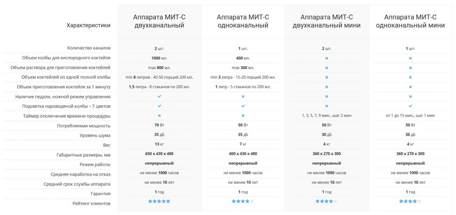 таблица сравнительные характеристики