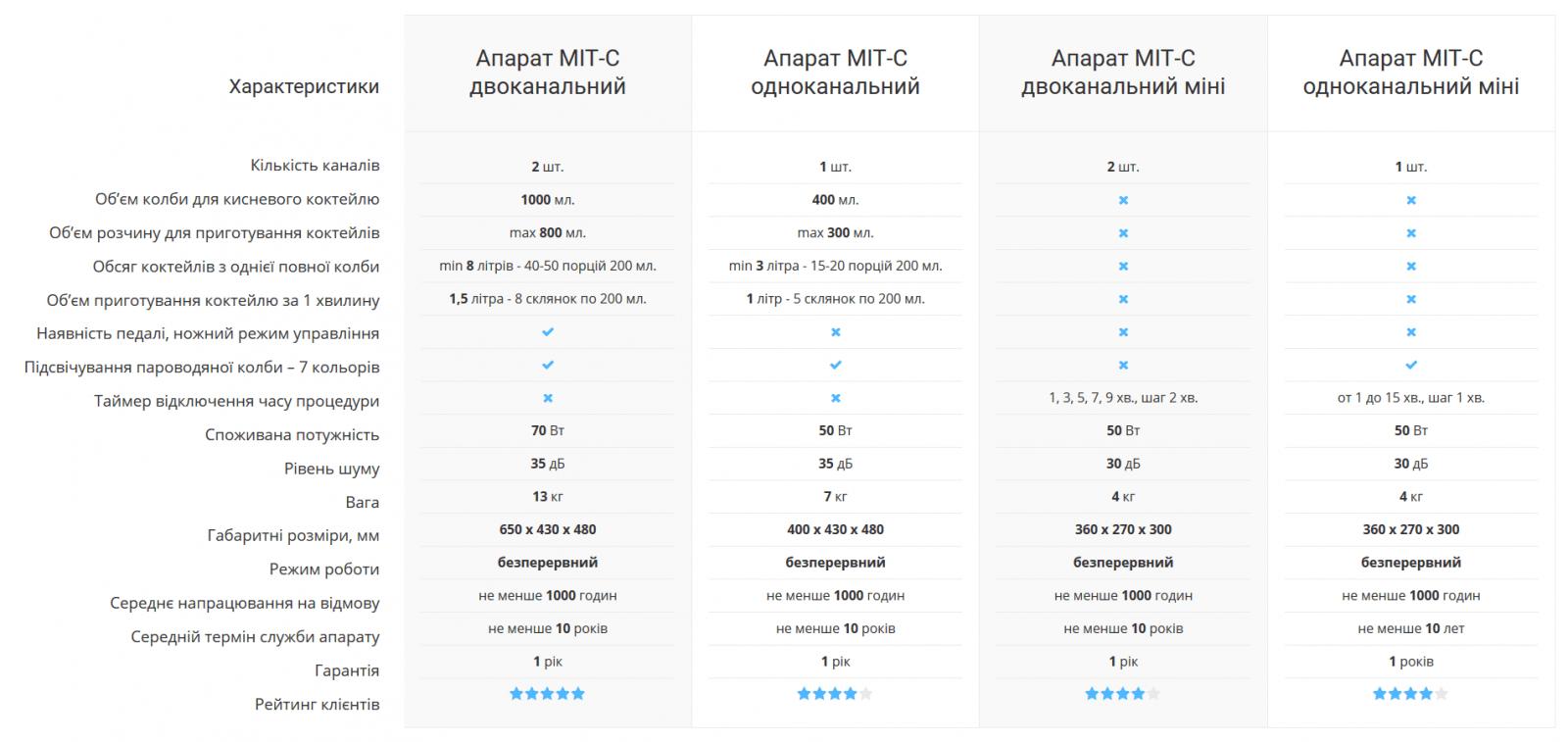таблиця - порівняльні характеристики апаратів МІТ-С