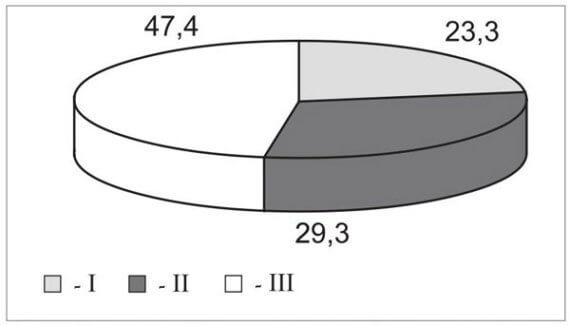 диаграмма фото 1